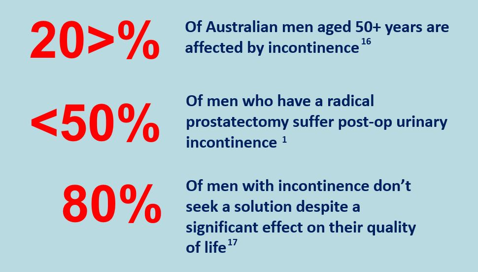 Research based facts about urinary incontinence disease