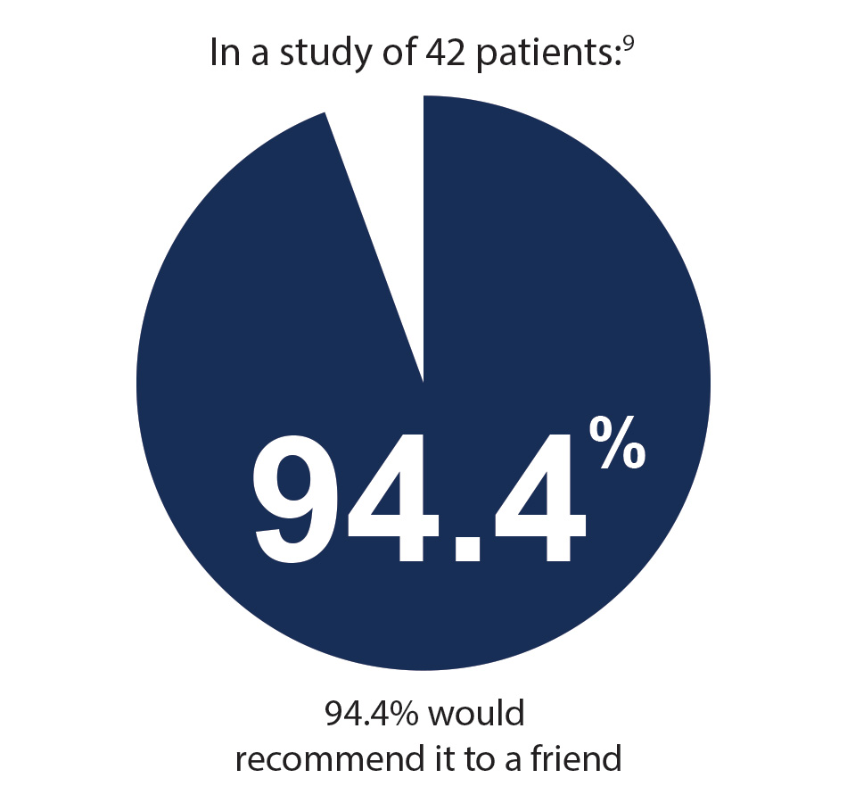 In a study of 42 patients, 94.4% people would recommend male sling to their friends